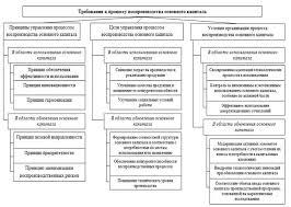 курсовая работа Основной капиталл  Воспроизводство основного капитала курсовая работа