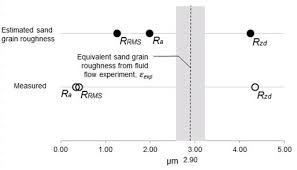 Pipe Surface Roughness Chart Ijmem A Simple Algorithm To Relate Measured Surface