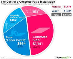 it cost to install concrete patio