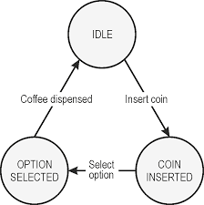 State Machine Diagram For Coffee Vending Machine Classy Implementing Finite State Machines In Embedded Systems