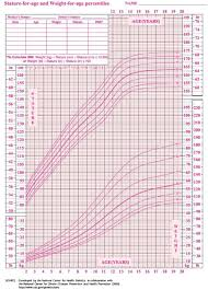 Height Weight Chart 12 Year Old Boy For Age And Sex