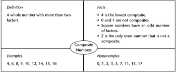 What Is A Frayer Model The Frayer Model Math Strategies