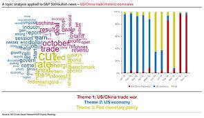 Why The Bullish Stock Market Narrative Depends On U S China