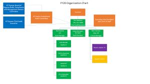 Organization Chart Audit The University Of Texas At Dallas
