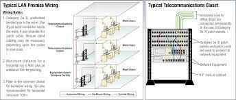 telecom modular premise wiring tutorial rj45 cable ethernet cable assemblies l com com patch panel
