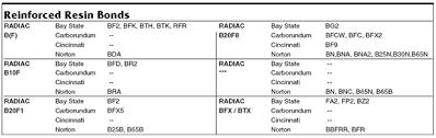 Radiac Abrasives Reinforced Resin Bond Conversion Table