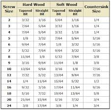 drill bit sizes for tapping holes. drill-bit size based on screw - chart. good to remember drill bit sizes for tapping holes e