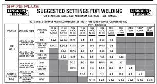 Aluminum Mig Welding Settings Chart Mig Welding Technique Diagram Wiring Diagrams