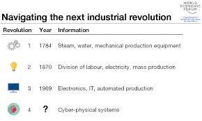 what is the fourth industrial revolution world economic forum