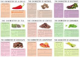 Food Chemistry Combining Foods