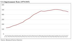 The United States Is Very Slowly Reducing Incarceration