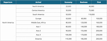 Evaluating Point Transfers To Airlines By Alliance The