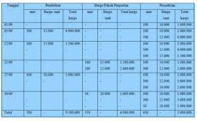 Pertama adalah neraca keuangan yang merupakan suatu laporan keuangan untuk periode akuntansi tertentu. Lengkap Pengertian Fifo Lifo Average Dan Contohnya