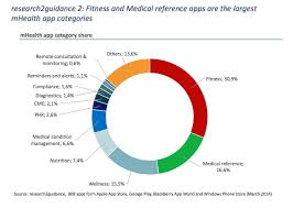 Report Health App Market Has A Few Big Winners Mobihealthnews