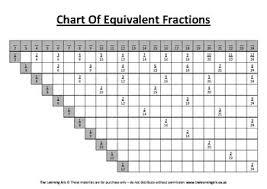 Montessori Chart Of Equivalent Fractions