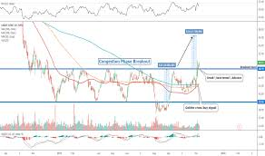 Cesium Price Chart Cbt Stock Price And Chart Nyse Cbt Tradingview