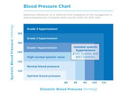 Blood Reading Chart Understanding Blood Pressure Reading And Charts