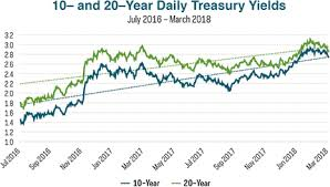 20 Year Treasury Rates Chart Etfs For Bond Bears
