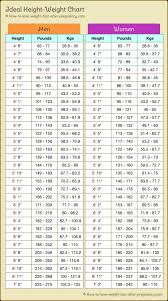 Desirable Body Weight Chart Ideal Weight By Height Height To Weight Chart Weight For