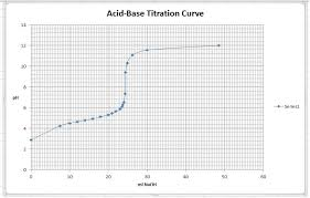 How To Create And Format A Titration Curve In Excel