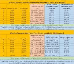 Marriott Rewards Points Chart Marriott Rewards New Award Charts Aug 2018 And Early 2019