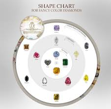 Fancy Color Diamond Chart Fancy Color Diamonds Guide Diamond Investment
