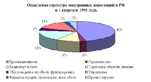 Инвестиционная политика коммерческих банков РФ Многие иностранные инвесторы считают инвестиционный климат в России неблагоприятным из за политической и экономической нестабильности неотработанности