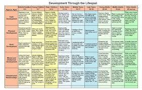 Image Result For Counseling Theories And Techniques Chart
