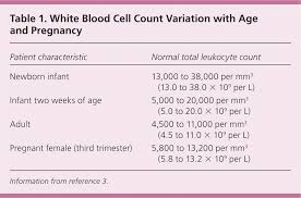 Complete Blood Cell Count Chart Evaluation Of Patients With Leukocytosis American Family