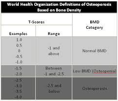 Bmd Z Score Chart Bmd Test David R Mandel M D Rheumatology Osteoporosis