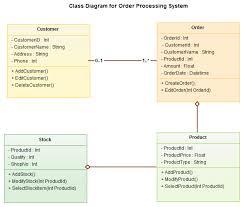 best images of system class diagram uml   uml class diagram    class diagram example