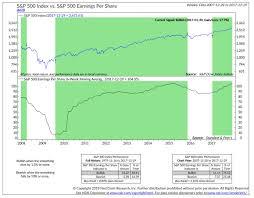 Consensus Chart