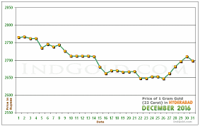 Gold Price Chart December 2016 Gold Rates In Hyderabad Andhra Pradesh December 2016