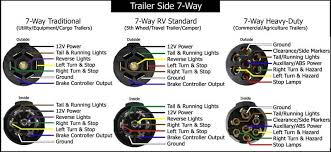 7 pin rv plug wire diagram wiring diagrams and schematics 7 way rv style trailer plug diagram side trailers including stock livestock