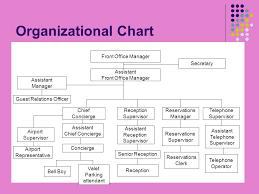 5 Star Hotel Organizational Chart