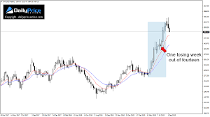 Gold Xauusd Rally At Risk Below 1480 Daily Price Action