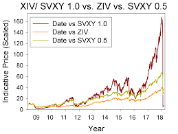 The New Svxy How Will The Revised Etf Perform Compared To
