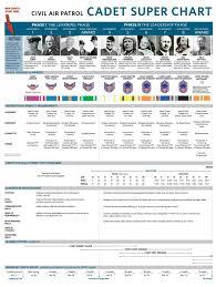 Civil Air Patrol Super Chart Cadet Super Chart Civil Air Patrol Civilization