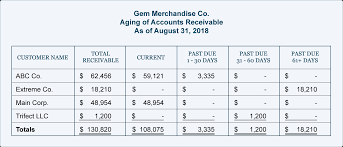 Schedule Of Accounts Receivable Template Aging Of Accounts And Mailing Statements Accountingcoach