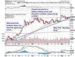 Spot Silver Chart Why Technical Analysis Does Not Work For Gold And Silver