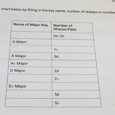 Complete The Chart Below Complete The Chart Below By Filling In The Key Name Number