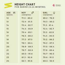 9 Month Old Baby Height And Weight Chart Hi I Am Mother Of 18 Months Of Baby Girl Her Weight Is 70