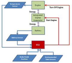 clemson vehicular electronics laboratory automatic start stop systems block diagram of electronic control system for idle start stop system
