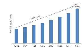 Global Asset Tracking Software Market Forecast 2023 Mrfr