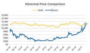 So, you've converted 1 bitcoin to 57105.20 us dollar. The Price Of Bitcoin Is Now Worth More Than One Ounce Of Gold Coindesk