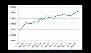 Waste Management Recycling Chart Chart Waste And Recycling Industry Employment Continues