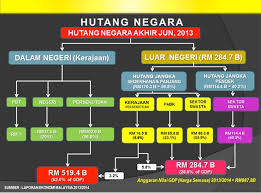 Maybe you would like to learn more about one of these? Bajet 2014 Pengurusan Fiskal Hutang Negara Hidup Tuah
