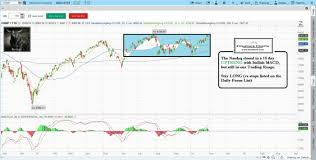 Learn Stock Chart Technical Analysis Stock Market Technical Analysis With Fitzstock Charts Daily