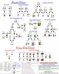 56 Faithful Fire Emblem Fates Pairing Chart
