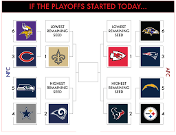 Nfl Playoff Bracket 2018 Chart Nfl Playoff Picture A Current Look After Week 15